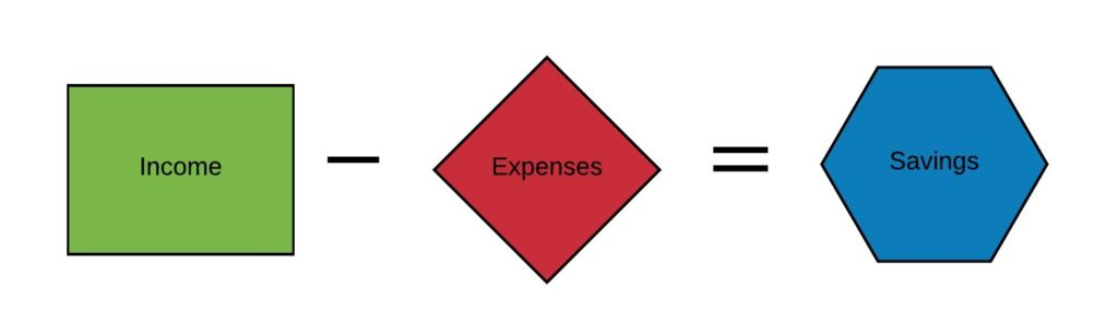 Money System - Income minus Expenses