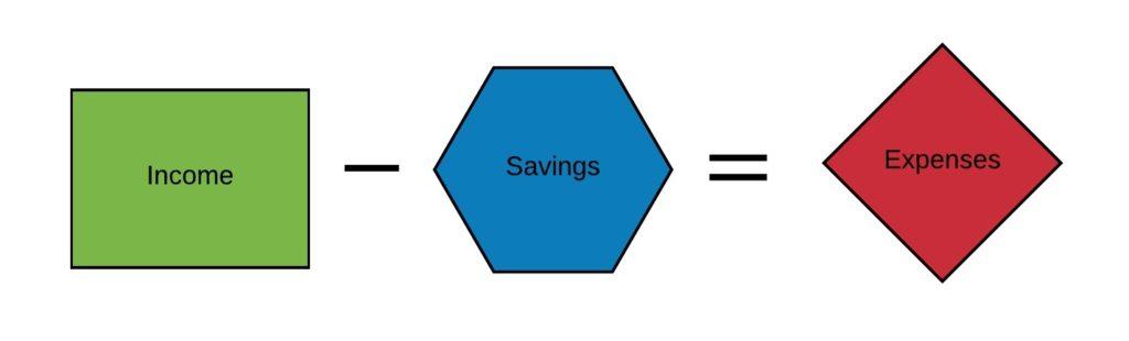 Money System - Income minus Savings