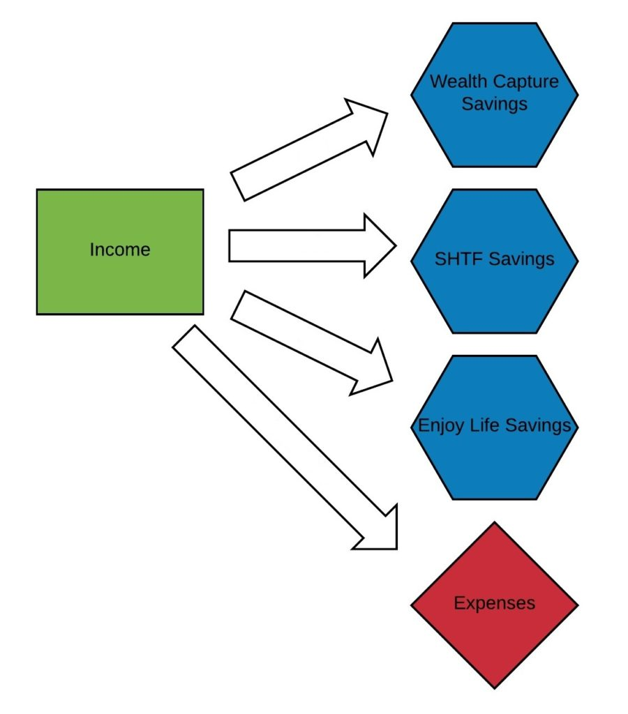 Money System - Income to Savings Accounts alt