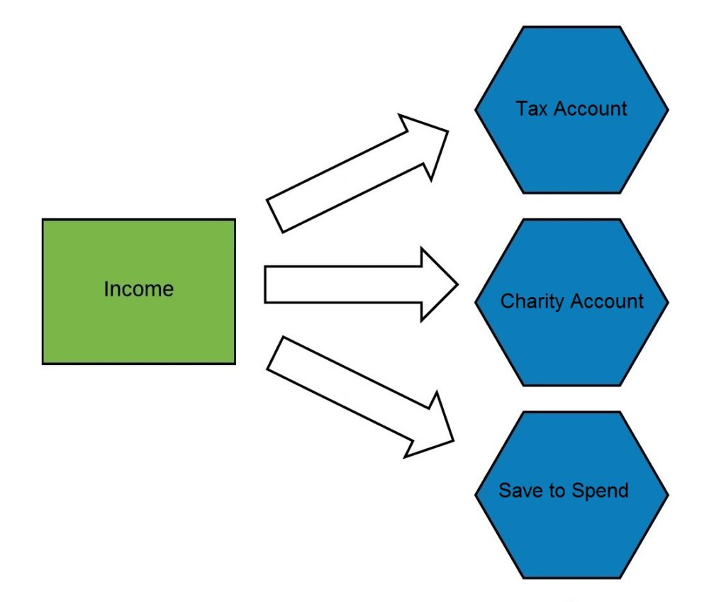 Money System - Income to Savings Accounts alt2
